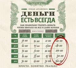 Аргашоков Роман Асланович Деньги есть всегда. Как правильно тратить деньги, чтобы хватало на все и даже больше обложка
